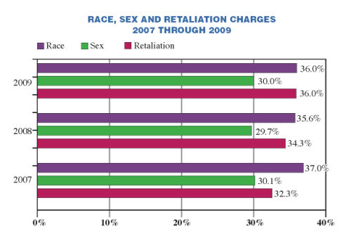 Race, Sex, and Retaliation Charges