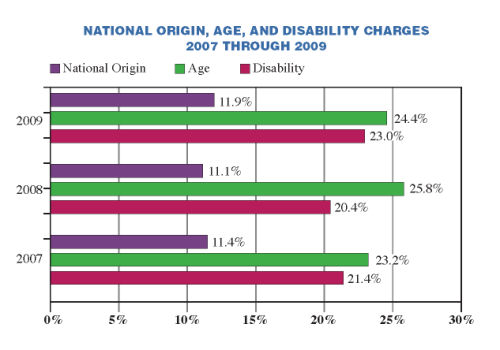 National Origin, Age, and Disability Charges
